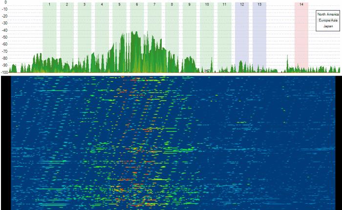 Espectro RF 2.4GHz en uso