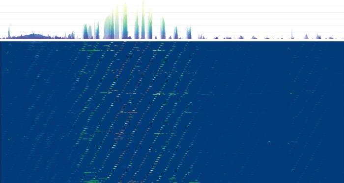 Espectro RF con puntos de acceso anunciándose.