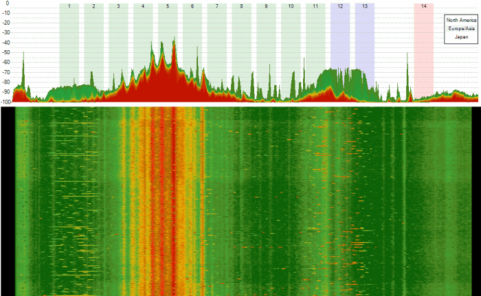 wifi spectrum interferences from a camera