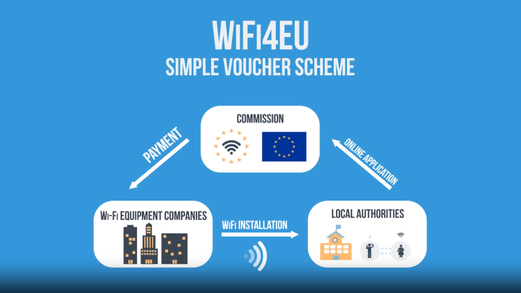 WiFi4EU Wifi Installation and payment method