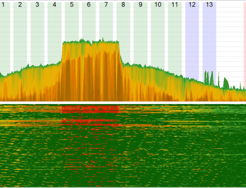 Wi-Fi RF Spectrum; interferences; how to detect them, case study: microwave oven.