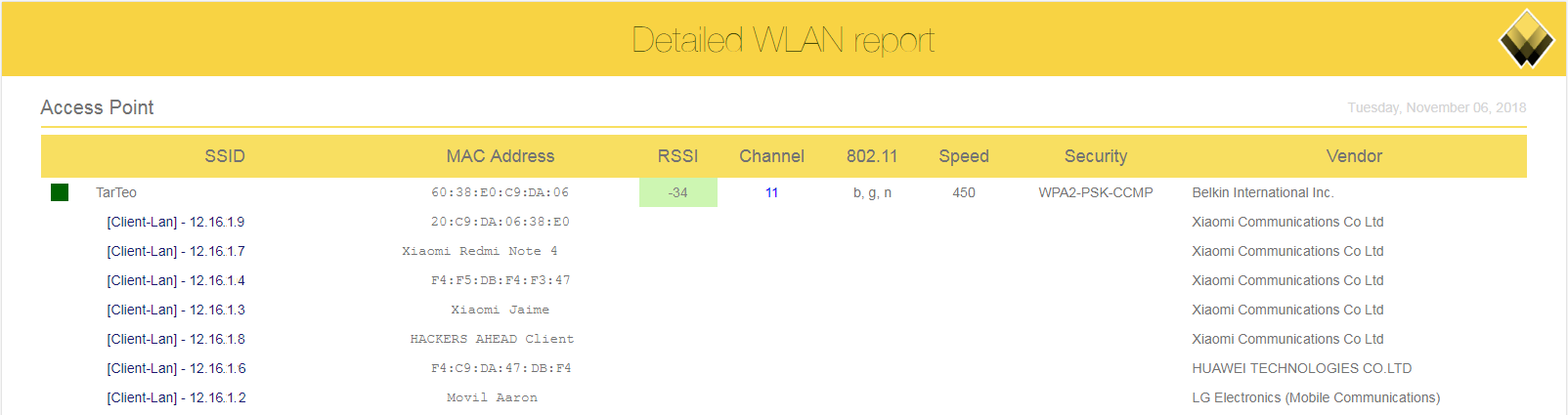 Detailed html wifi report