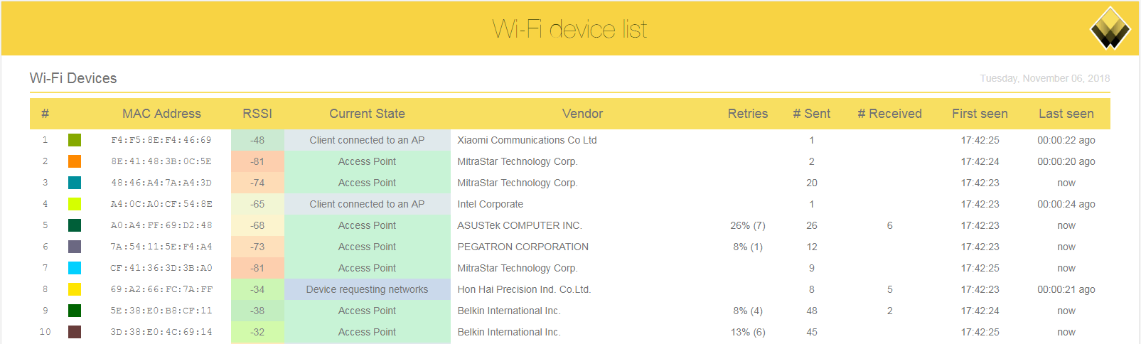 All wifi devices in a report