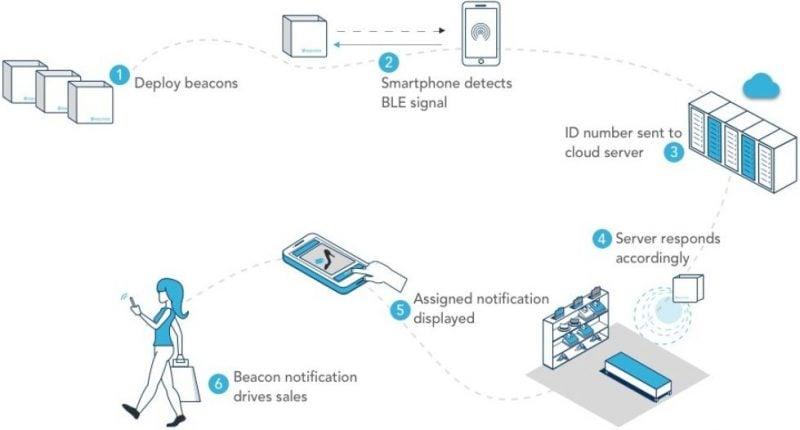 Bluetooth Beacon usage